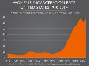 US Women in Jail